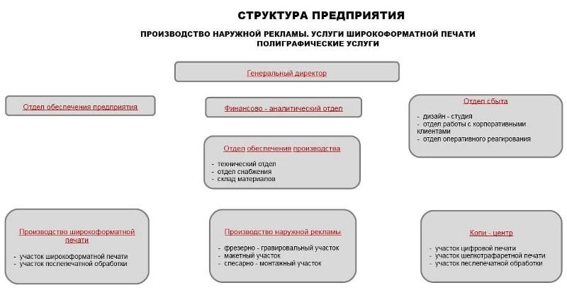 Структура предприятия изготовителя наружной рекламы